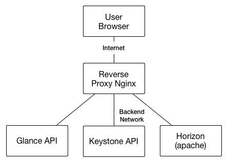 SWITCHEngines reverse proxy