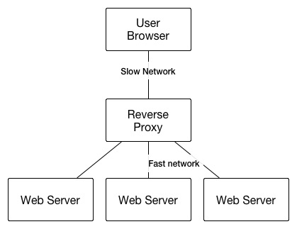 Typical Reverse Proxy Architecture