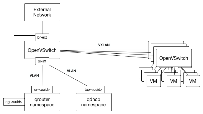Hack Neutron to add more IP addresses to an existing subnet | SWITCH